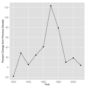 The percentage change in the population of Amherst, NH from its previous decennial US Census.
