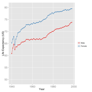 Historic life expectancy in the United States.