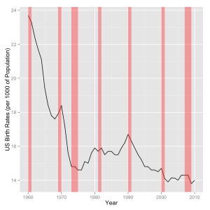 US Birth Rates since 1960.  Recession eras are shown in red.
