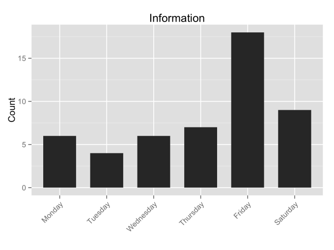 Information_by_Weekday (11 weeks)