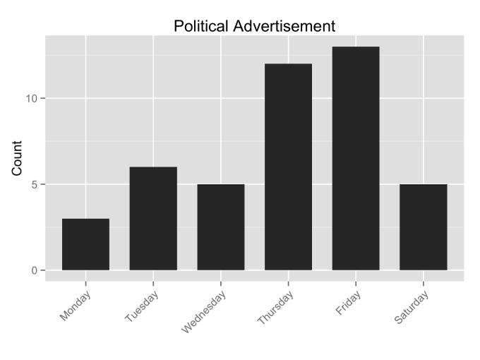 Political Advertisement_by_Weekday (11 weeks)