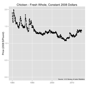 BLS data for U.S. fresh whole chicken prices in constant 2008 dollars. Source: U.S. Bureau of Labor Statistics.