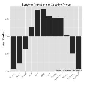 Seasonal change in U.S. gasoline prices (regular unleaded) in constant 2008 dollars.  Original source:  U.S. Bureau of Labor Statistics.