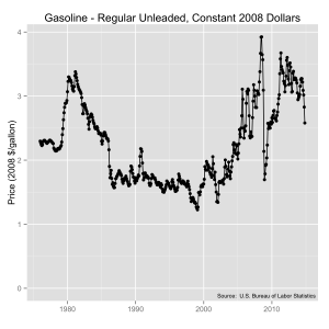 Unleaded regular gasoline prices from 1980 to 2014 in constant 2008 dollars.  Source:  U.S. Bureau of Labor Statistics.