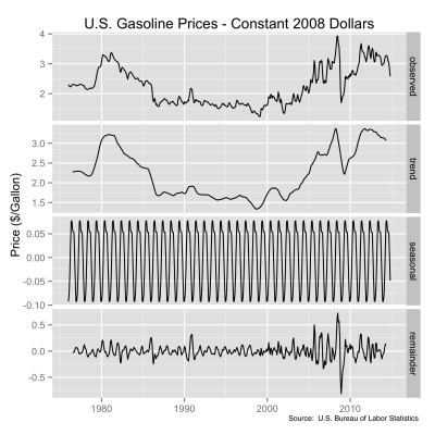 Decomposition of U.S. Gasoline prices into seasonal and other components.  Original data source:  U.S. Bureau of Labor Statistics.
