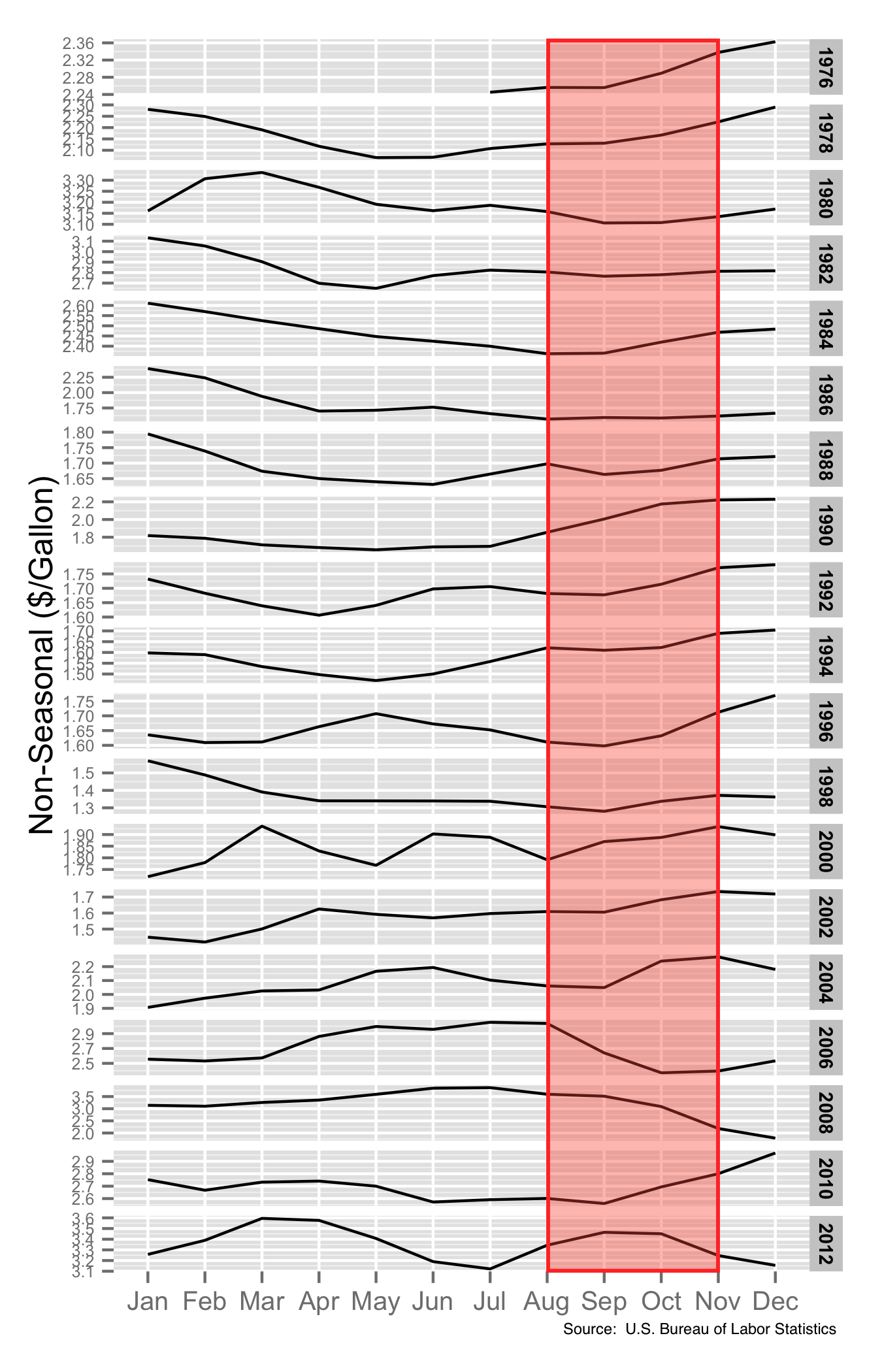 changes of gas prices Gas prices gas price graph gas price history graph (historic prices) the graph above shows when the saudi's killed opec at the end of 1985,  info / make changes.