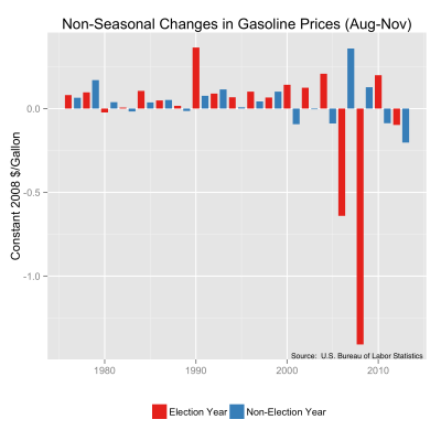 Non-seasonal, August to November changes in U.S. regular unleaded gasoline prices from 1976 to 2013.  The comparison is made for election and non-election years.  Original data source is the U.S. Bureau of Labor Statistics.