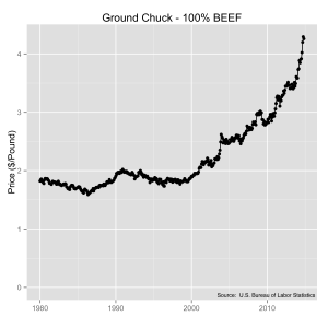 Average U.S. prices for ground chuck (100% Beef) from 1980 to 2014.   Source:  U.S. Bureau of Labor Statistics.