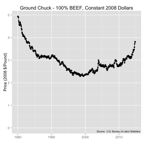 Historic pricing of ground chuck in the U.S. in constant 2008 dollars.  Source:  U.S. Bureau of Labor Statistics.