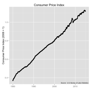 Consumer Price Index (CPI) from 1980 to 2014, using 2008 as the reference.