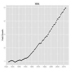 Milk yield growth from 1924-2014.