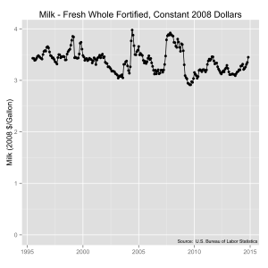 Milk prices from 1980 to 2014 in constant 2008 dollar prices. Source: U.S. Bureau of Labor Statistics.
