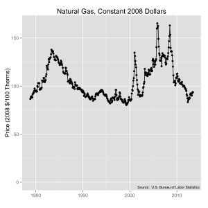 Natural gas prices from 1980 to 2014 in constant 2008 dollars.  Source:  U.S. Bureau of Labor Statistics.