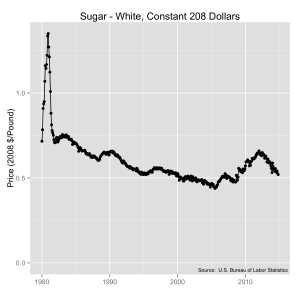 Sugar prices from 1980 to 2014 in constant 2008 dollars. Source:  U.S. Bureau of Labor Statistics.
