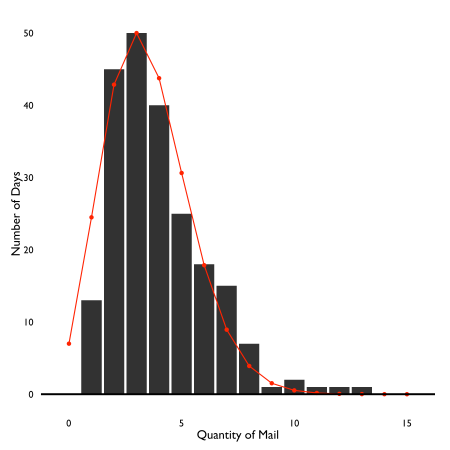 The distribution of mail quantities follows a Poisson distribution.