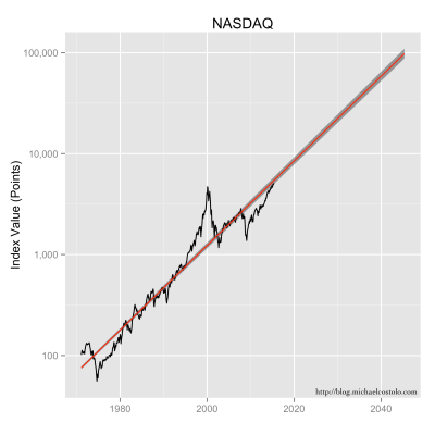 NASDAQ data, along with its exponential model fit, extended out thirty years.  The grey area represents the confidence intervals.