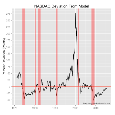Deviations in the NASDAQ index value from the exponential model are shown as a percentage of the index values.  And recession years (from FRED) are shown in light red.