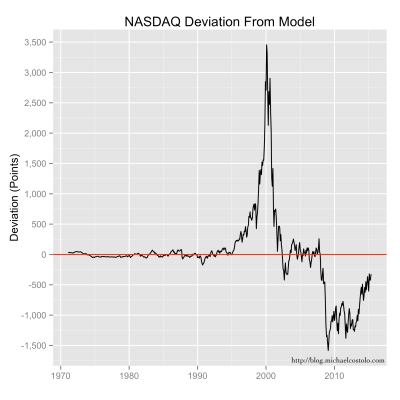 Differences between the NASDAQ index value and the exponential trend model value.