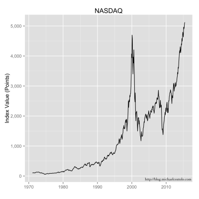 Closing values of the NASDAQ stock index.