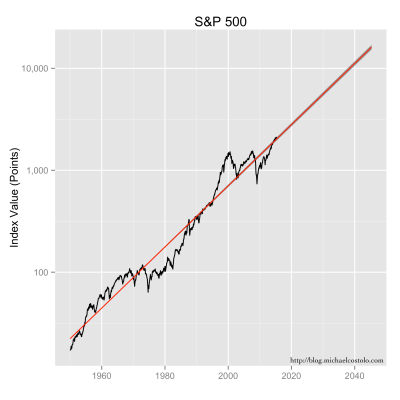 S&500 data, along with its exponential model fit, extended out thirty years.  The grey area represents the confidence intervals.
