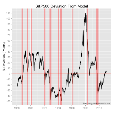 Deviations in the S&P 500 index value from the exponential model are shown as a percentage of the index values.  And recession years (from FRED) are shown in light red.