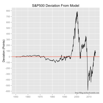 Differences between the S&P 500 index value and the exponential trend model value.