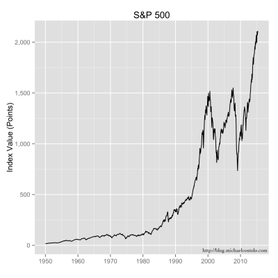 Closing values of the S&P 500 stock index.