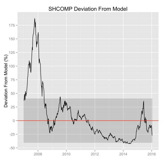 SHCOMP-ModelDeviation-Percent(recent).png