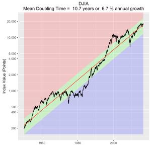 DJIA-forecast2