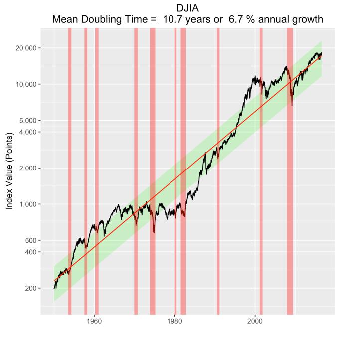 DJIA-recessions
