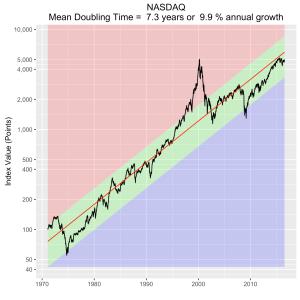 NASDAQ-forecast2