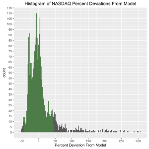 NASDAQ-ModelDeviation-percent-histogram