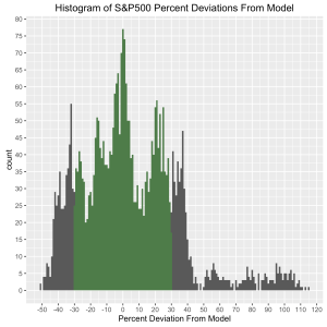 SP500-ModelDeviation-percent-histogram