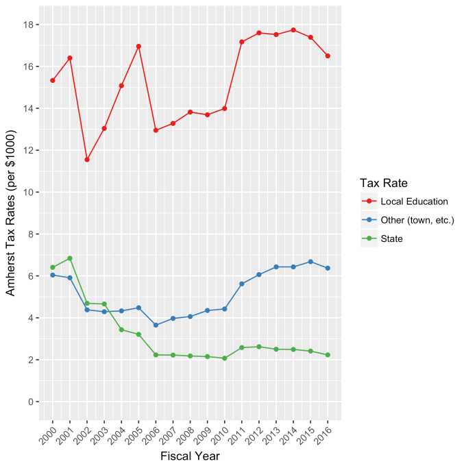 Amherst Property Tax Mil Rates (2000-2016).png