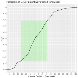 DJIA-ModelDeviation-percent-CDF