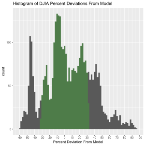 DJIA-ModelDeviation-percent-histogram