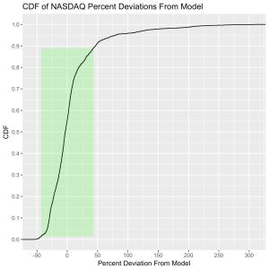 NASDAQ-ModelDeviation-percent-CDF