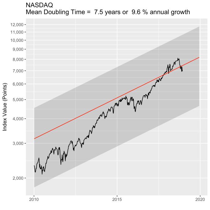 NASDAQ-forecast-recent.png