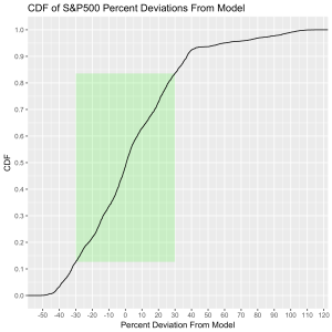 SP500-ModelDeviation-percent-CDF